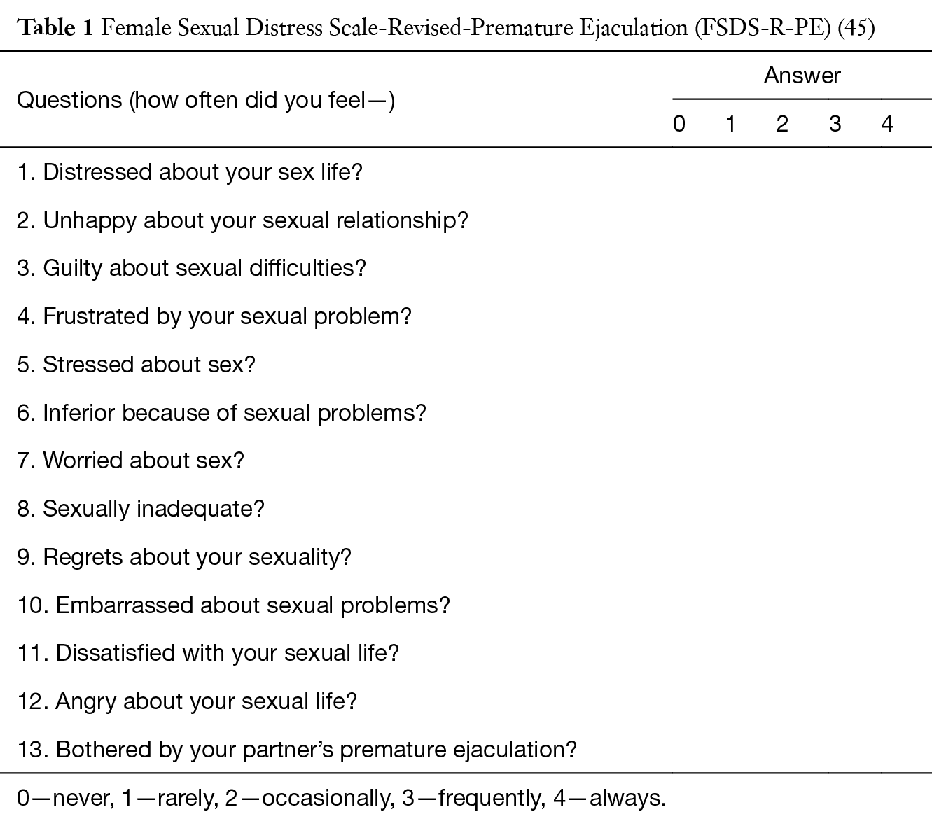 List of psycho-sexual disorders of the digestive system