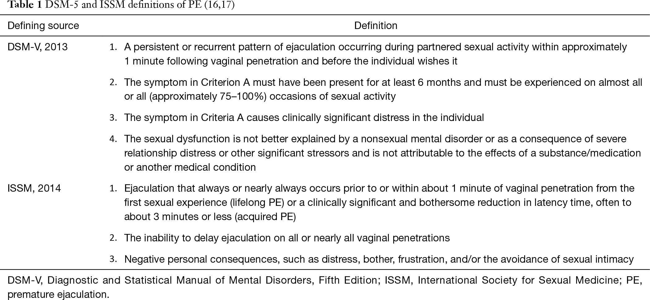 Pe sexual dysfunction