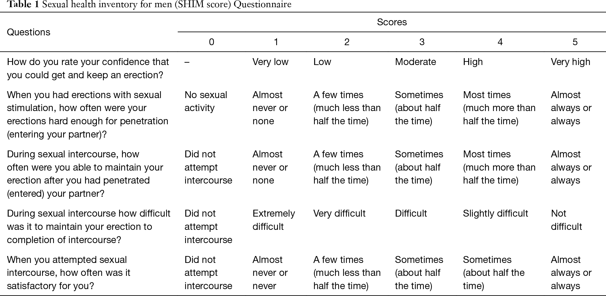 Sexual health inventory for men questionnaire