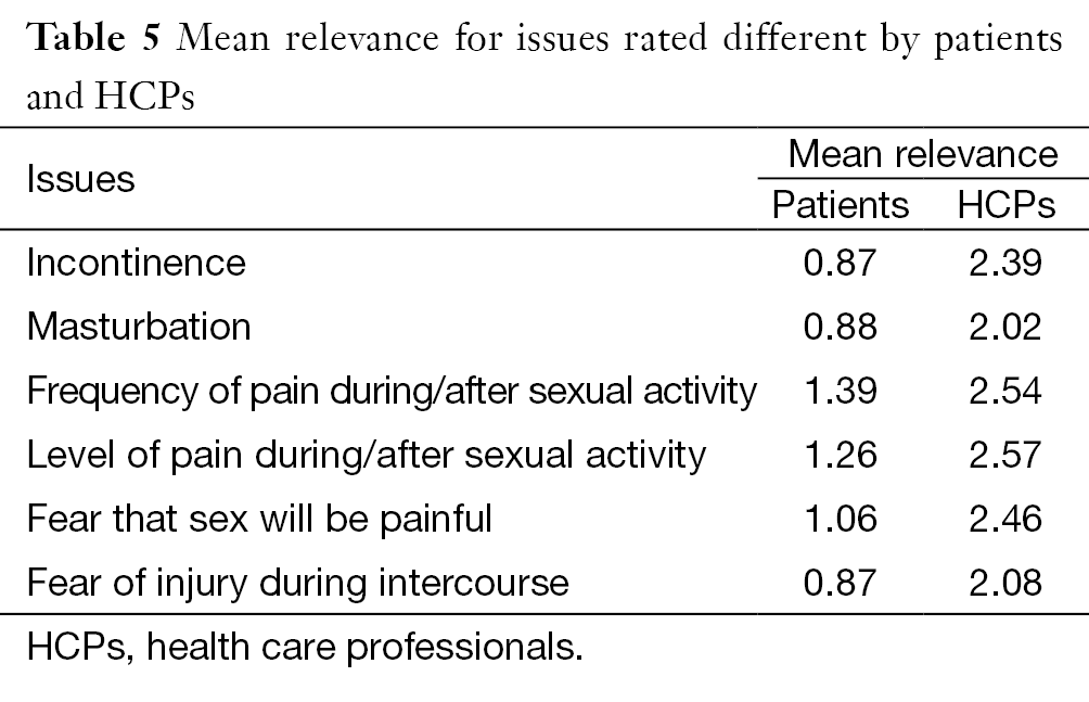 sexual health what normal frequency