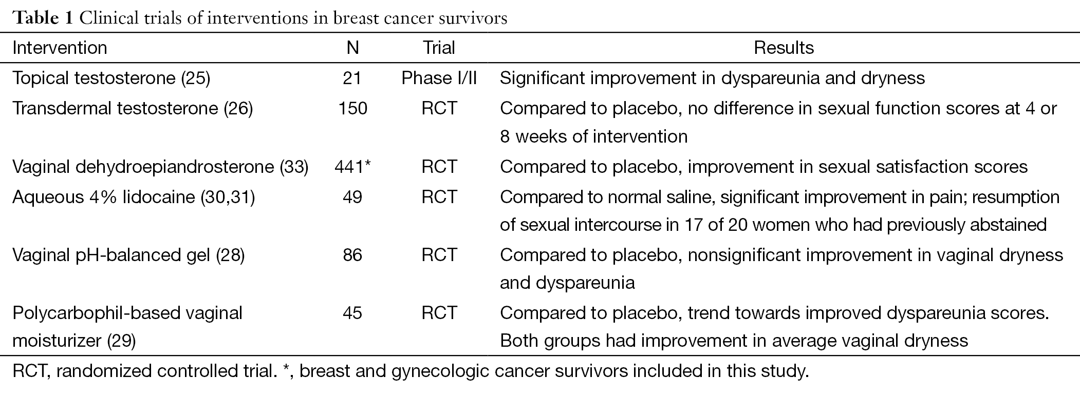 Sexual health in breast cancer survivors