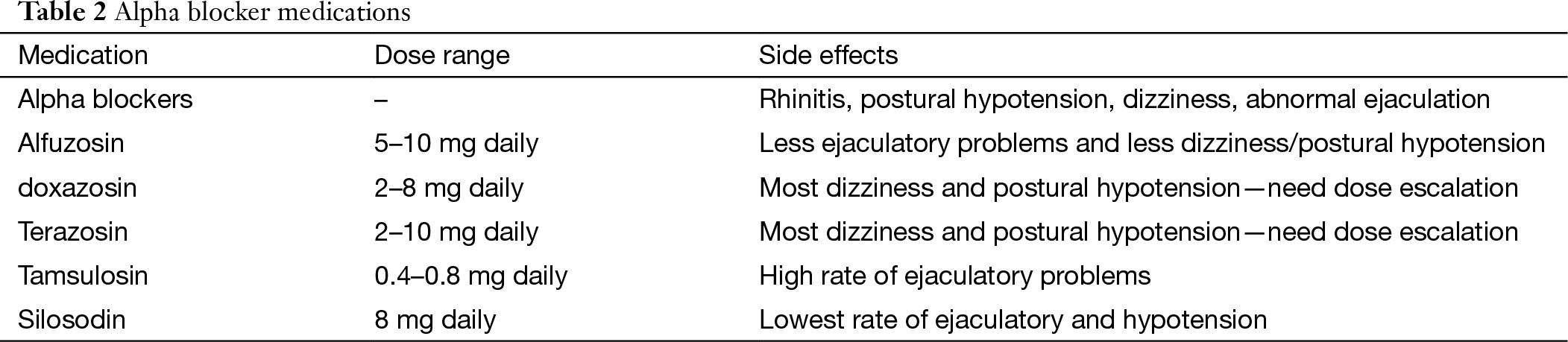 Flomax Ejaculation Side Effects