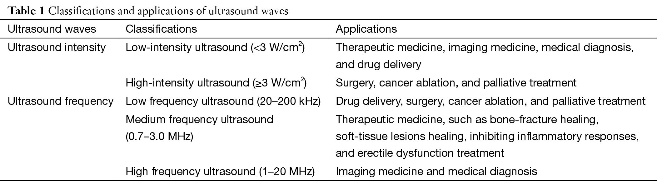 Clinical applications of low-intensity pulsed ultrasound and